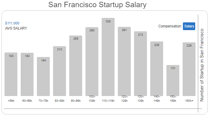 Startup salary in San Francisco