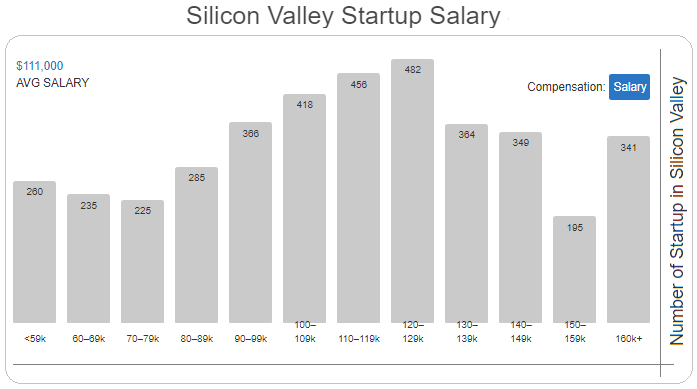 Startup salary in Silicon Valley