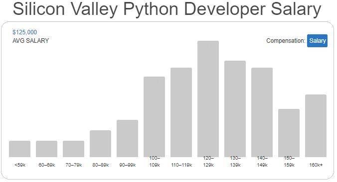 Silicon Valley Python Developer Salary